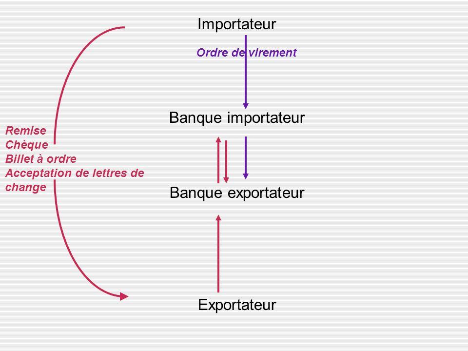 Importateur Banque importateur Banque exportateur Exportateur