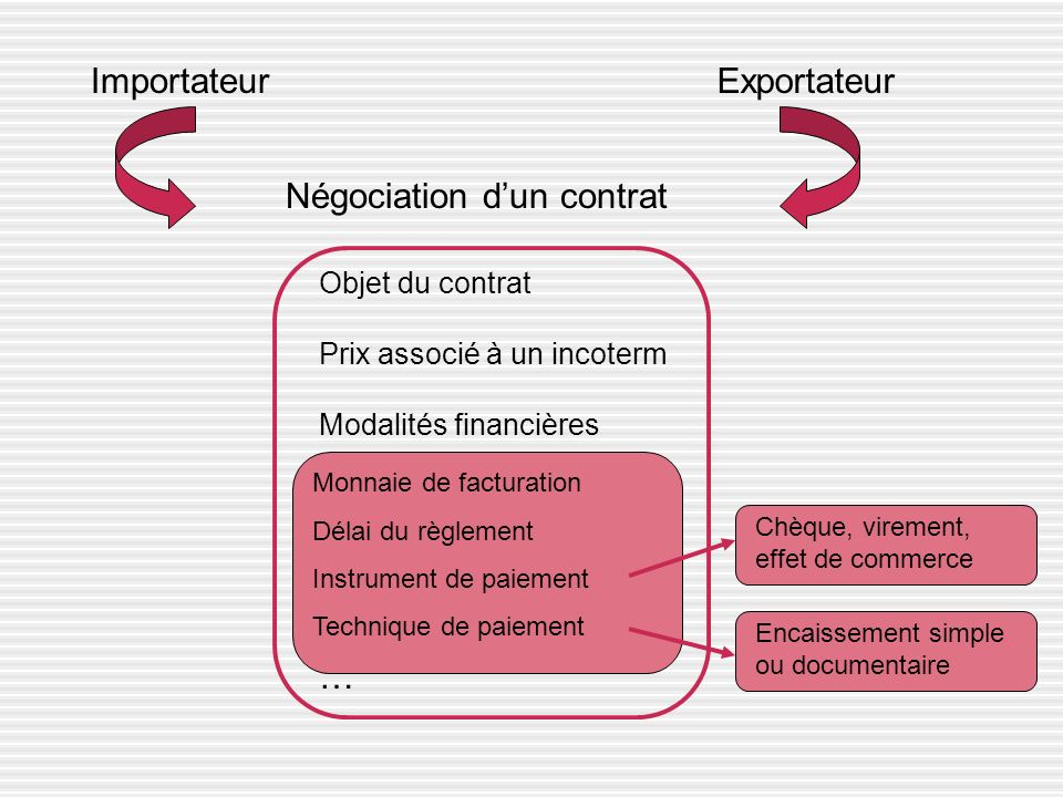 Négociation d'un contrat