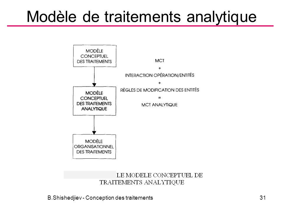Modèle de traitements analytique
