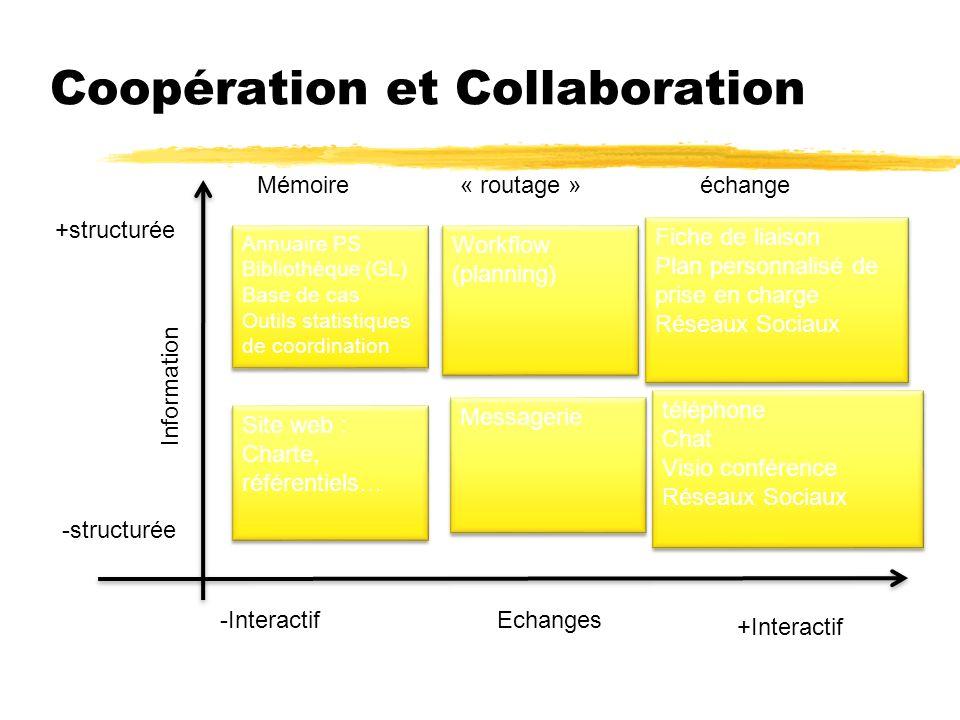 Coopération et Collaboration