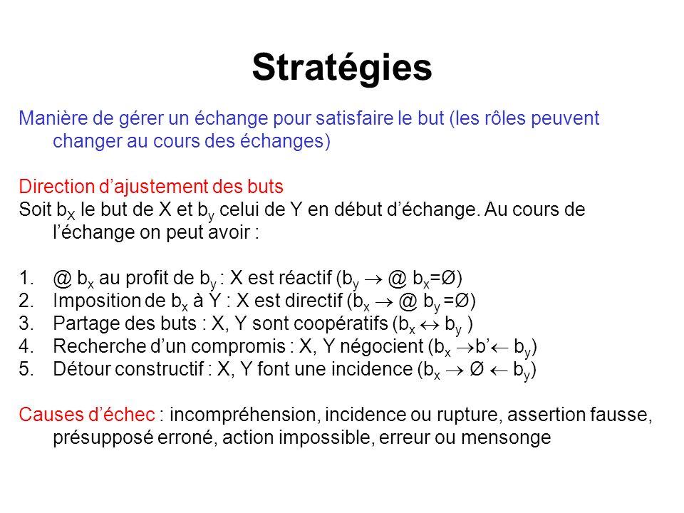 Stratégies Manière de gérer un échange pour satisfaire le but (les rôles peuvent changer au cours des échanges)