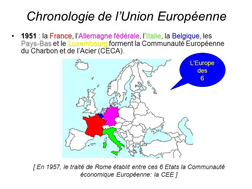 Chronologie de l'Union Européenne