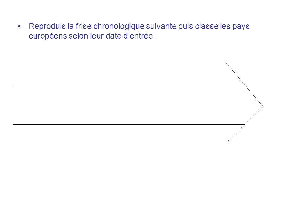 Reproduis la frise chronologique suivante puis classe les pays européens selon leur date d'entrée.