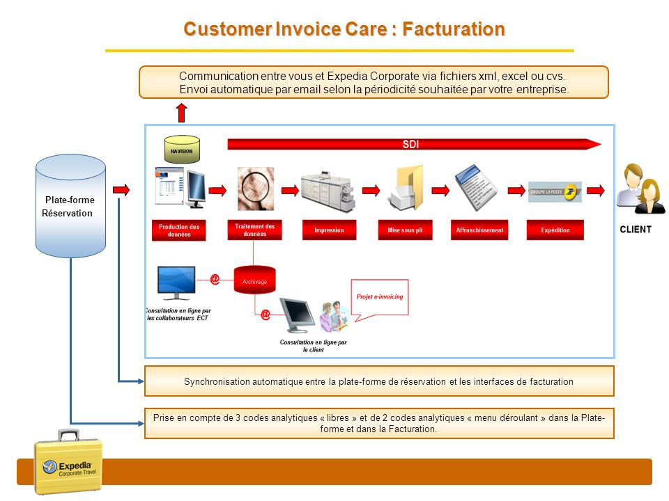 Customer Invoice Care : Facturation