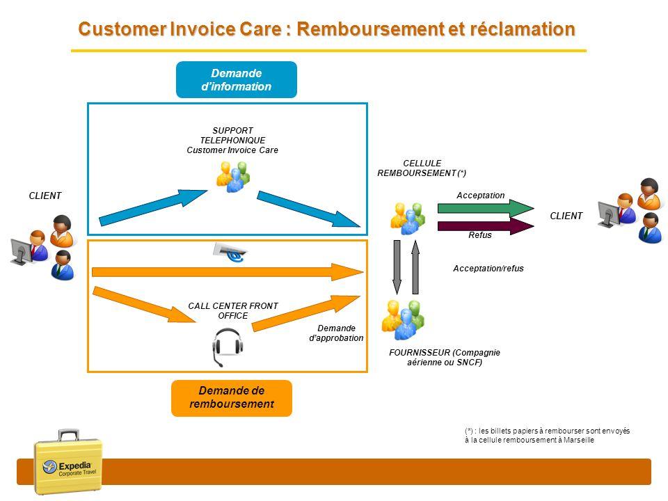 Customer Invoice Care : Remboursement et réclamation