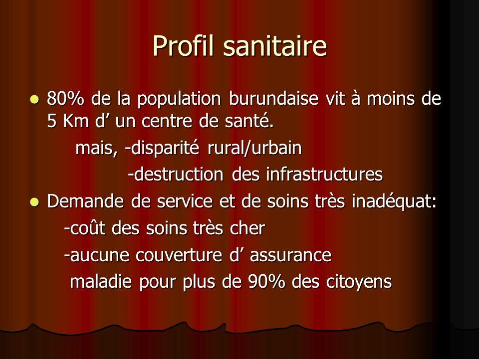 Profil sanitaire80% de la population burundaise vit à moins de 5 Km d' un centre de santé. mais, -disparité rural/urbain.