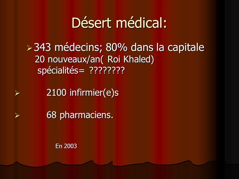 Désert médical: 343 médecins; 80% dans la capitale
