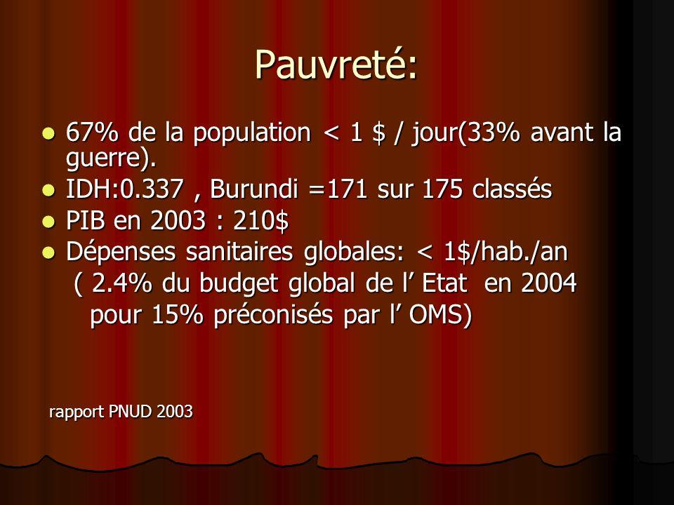 Pauvreté: 67% de la population < 1 $ / jour(33% avant la guerre).