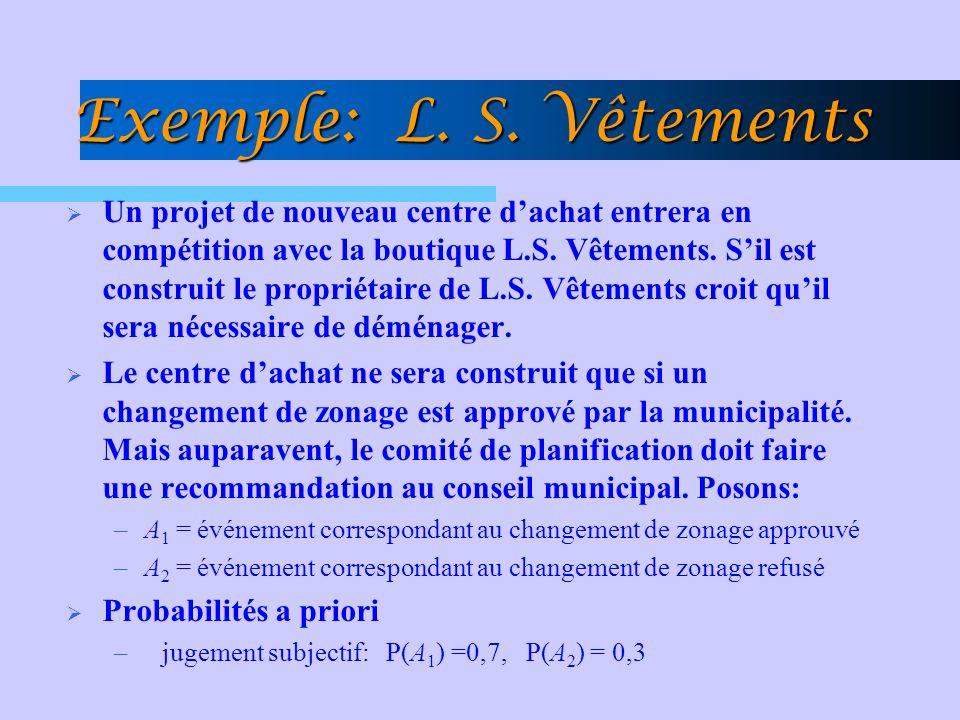 Exemple: L. S. Vêtements