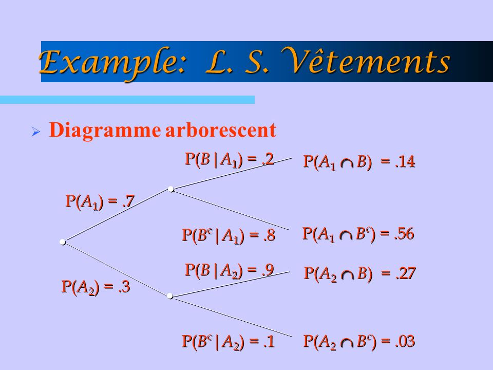Example: L. S. Vêtements Diagramme arborescent P(Bc|A1) = .8