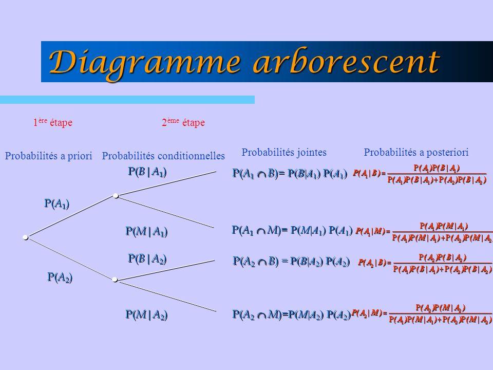 Diagramme arborescent