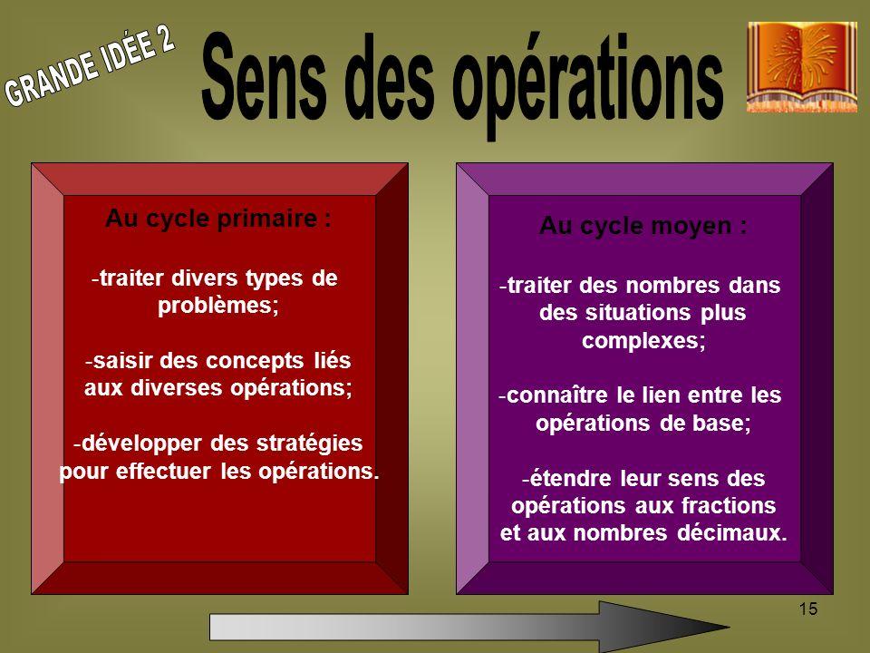 GRANDE IDÉE 2 Sens des opérations Au cycle primaire : Au cycle moyen :