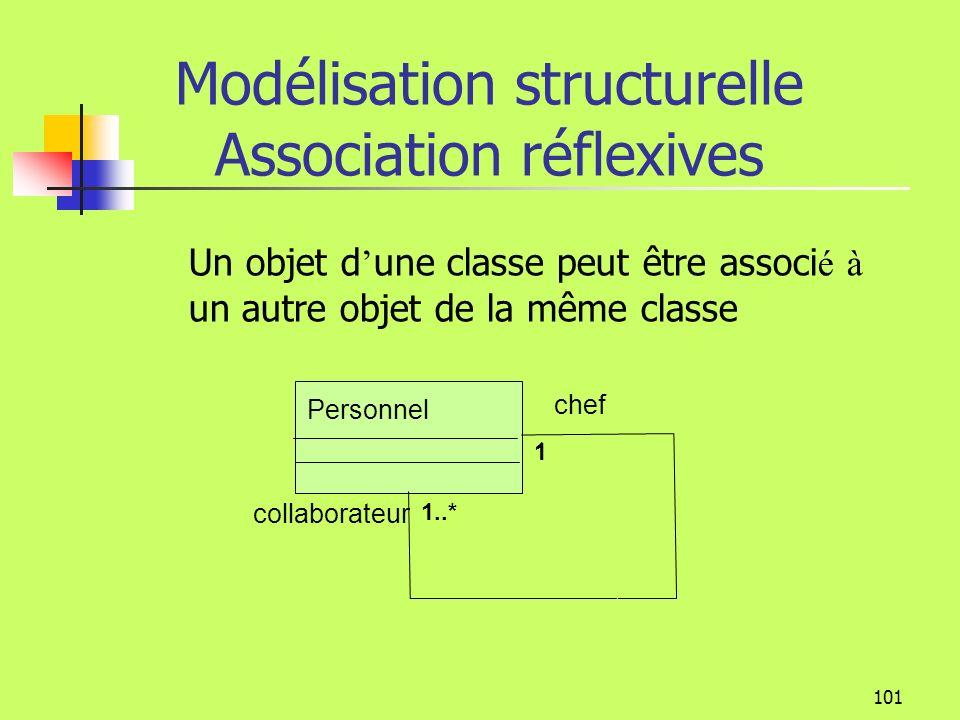 Modélisation structurelle Association réflexives