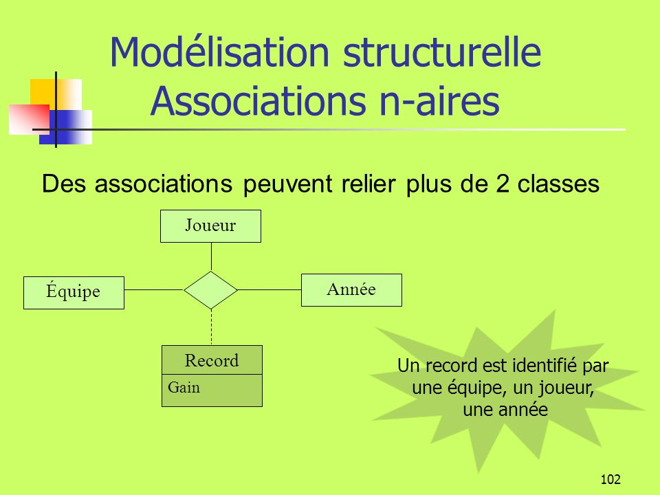Modélisation structurelle Associations n-aires