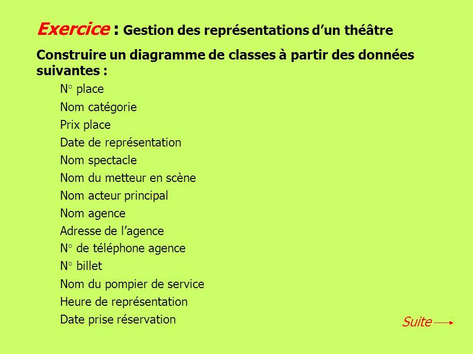 Exercice : Gestion des représentations d'un théâtre