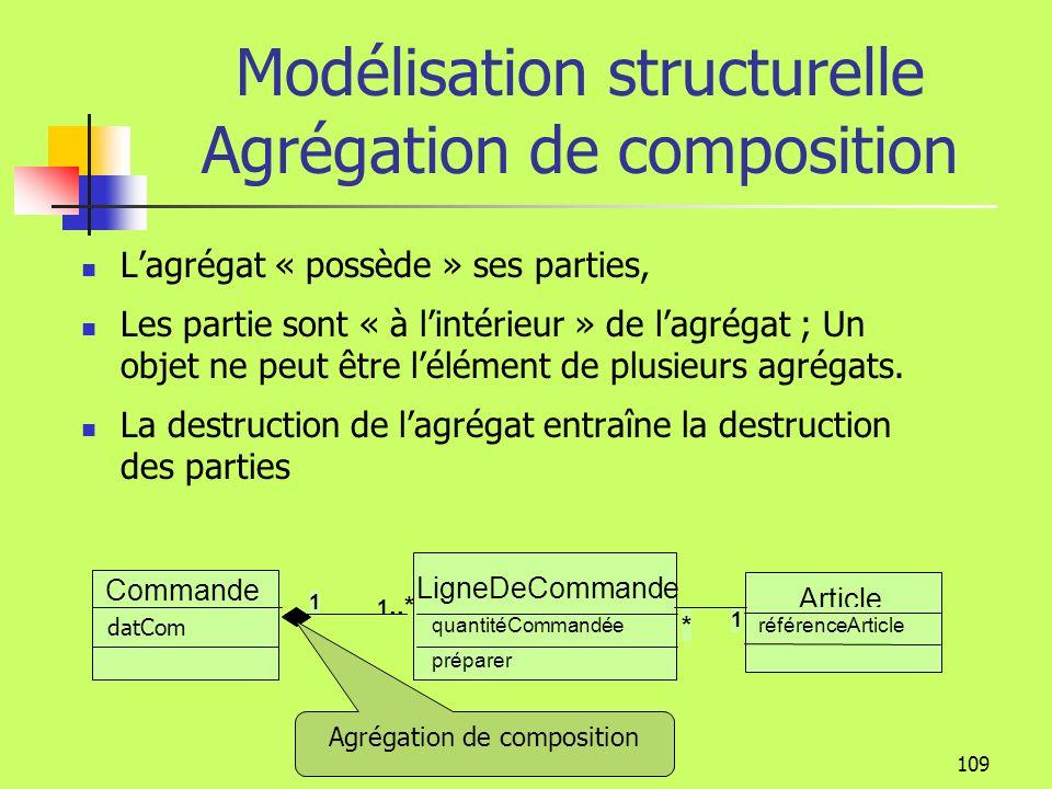 Modélisation structurelle Agrégation de composition