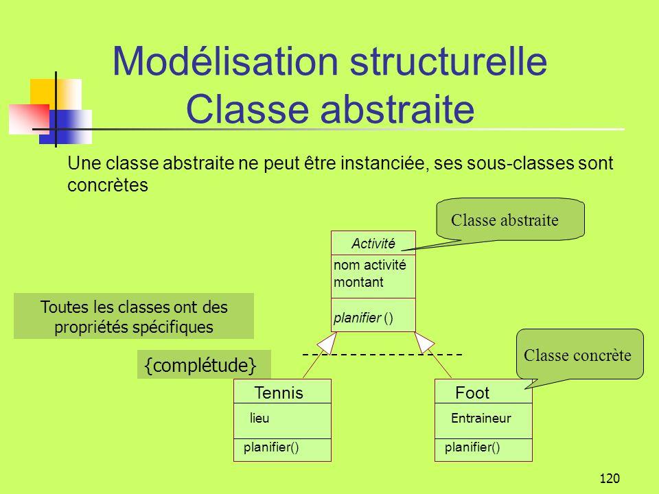 Modélisation structurelle Classe abstraite