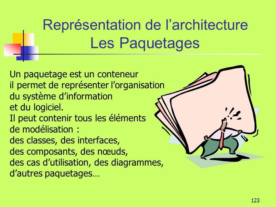 Représentation de l'architecture Les Paquetages