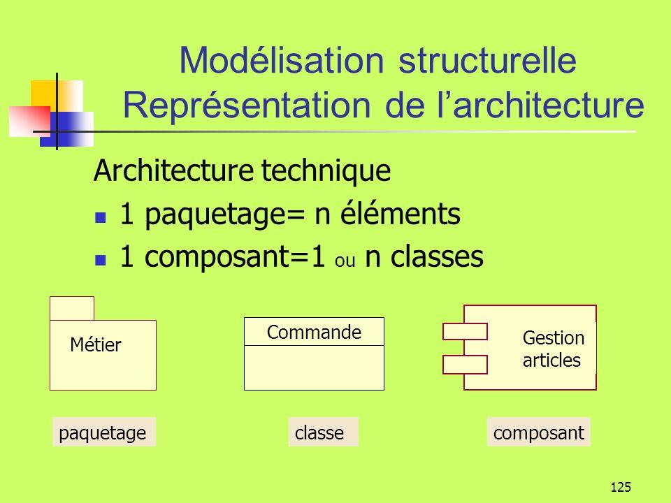 Modélisation structurelle Représentation de l'architecture