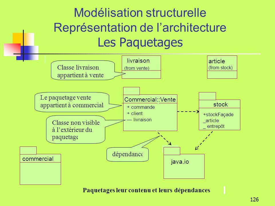 Modélisation structurelle Représentation de l'architecture Les Paquetages