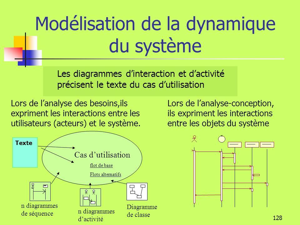 Modélisation de la dynamique du système