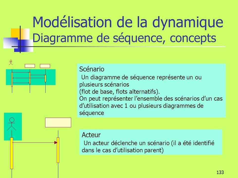 Modélisation de la dynamique Diagramme de séquence, concepts