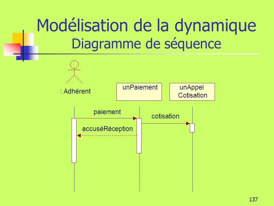Modélisation de la dynamique Diagramme de séquence