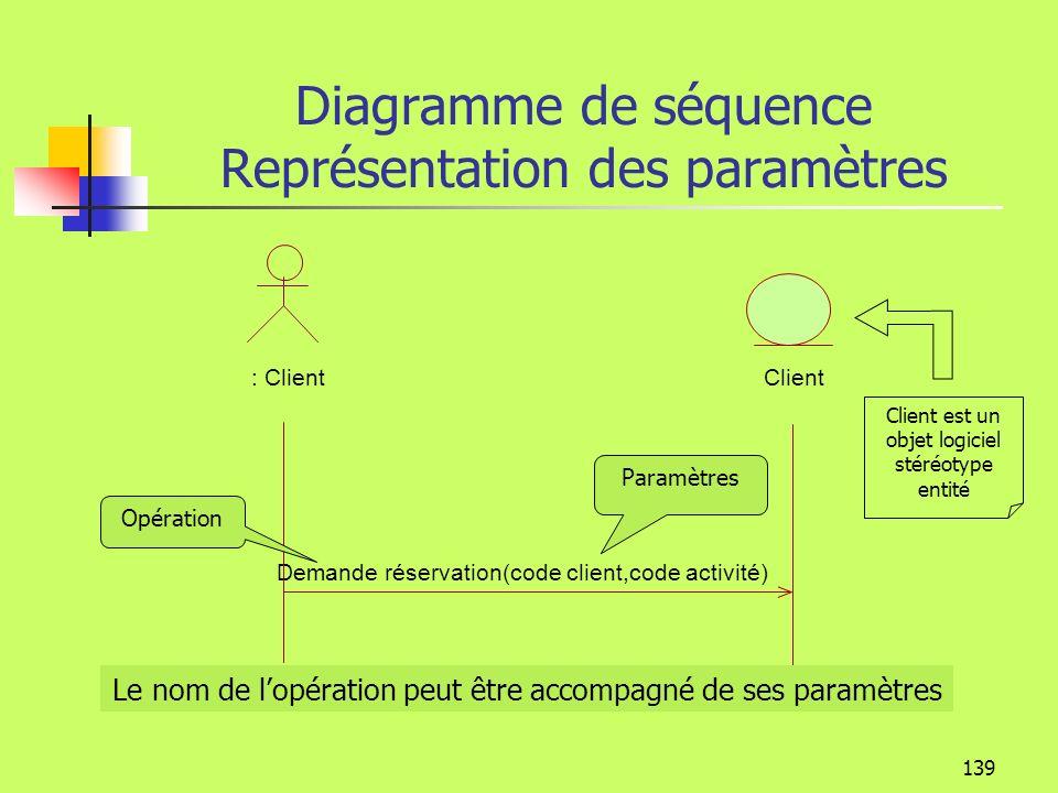 Diagramme de séquence Représentation des paramètres