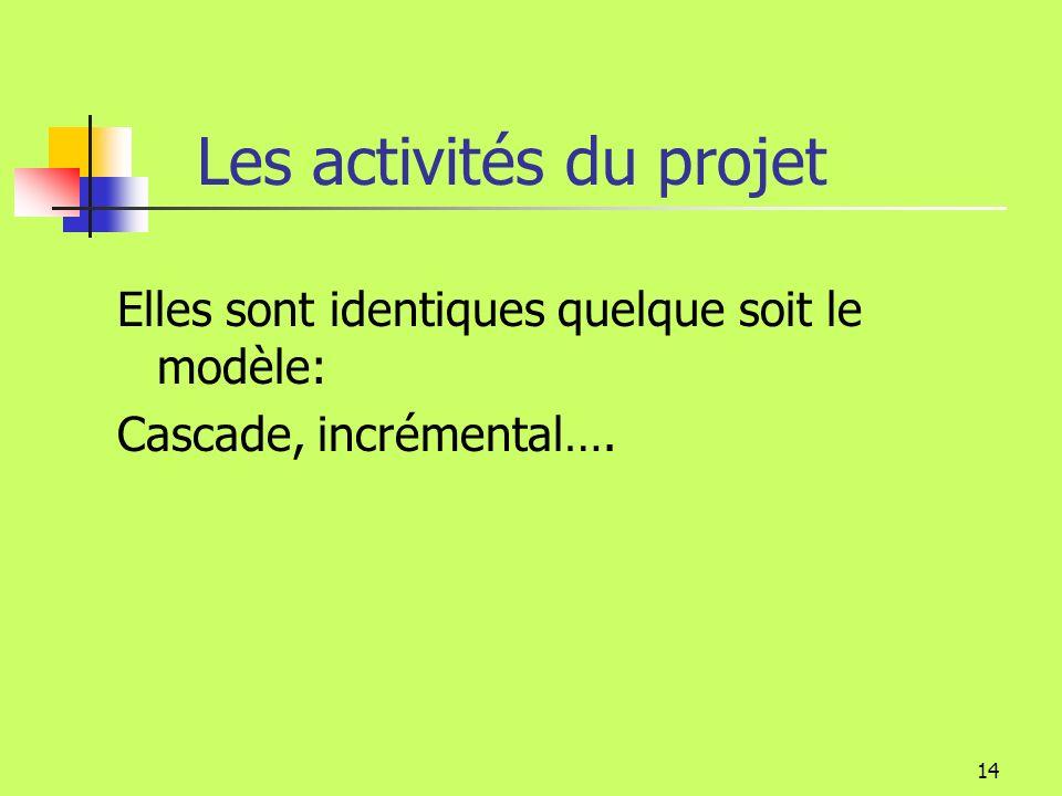 Les activités du projet