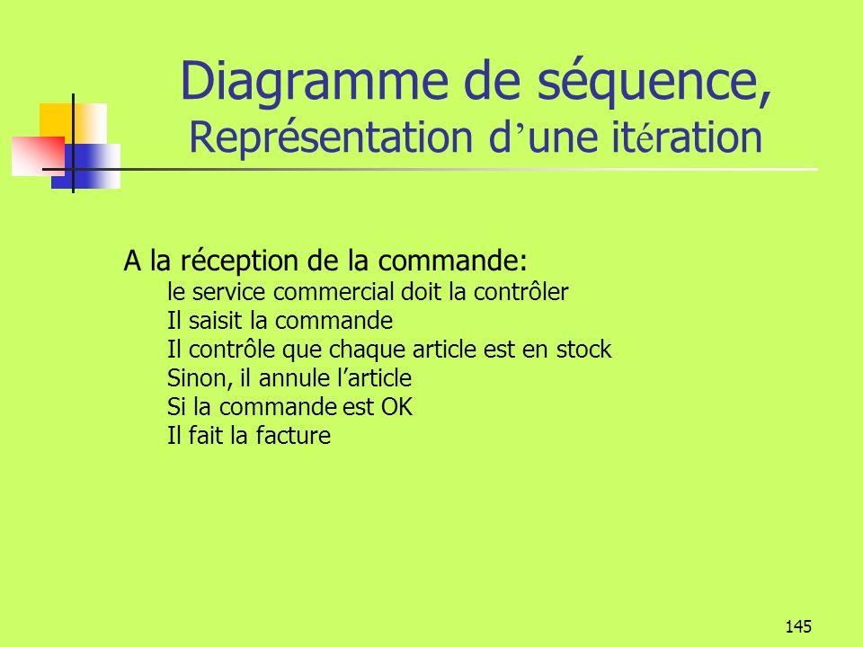 Diagramme de séquence, Représentation d'une itération