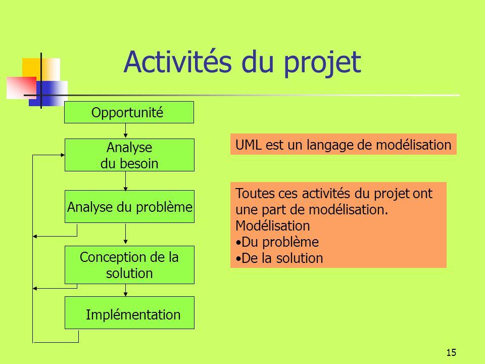 Activités du projet Opportunité UML est un langage de modélisation
