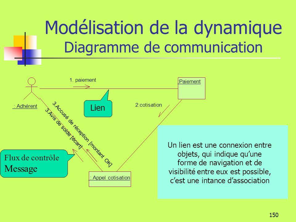Modélisation de la dynamique Diagramme de communication