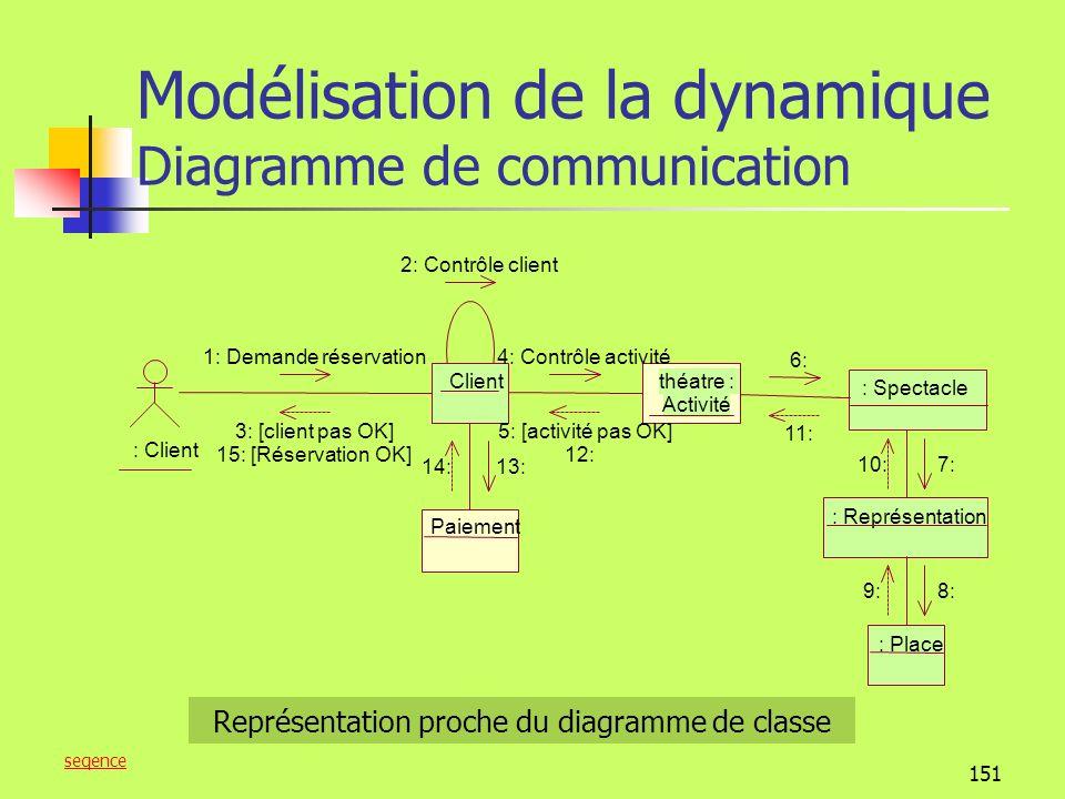 Représentation proche du diagramme de classe