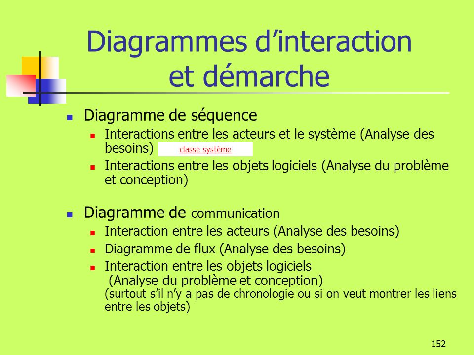 Diagrammes d'interaction et démarche