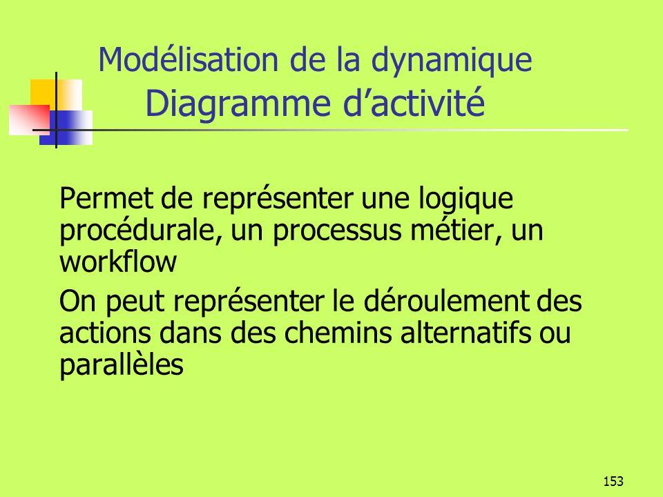 Modélisation de la dynamique Diagramme d'activité