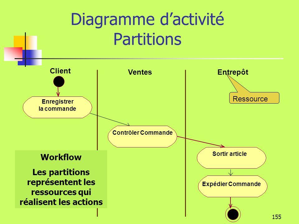 Diagramme d'activité Partitions