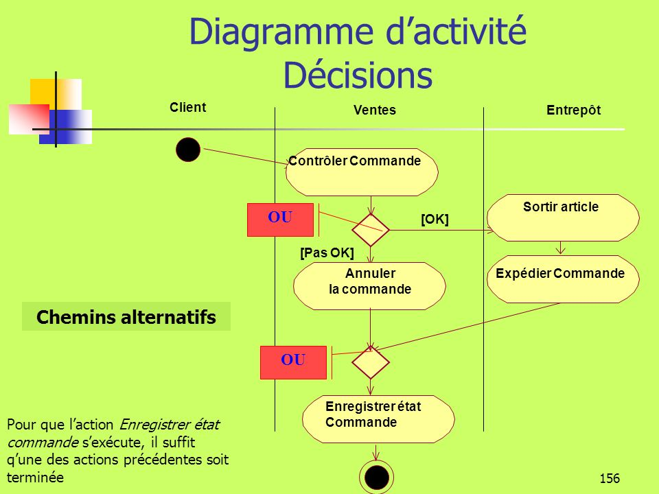 Diagramme d'activité Décisions