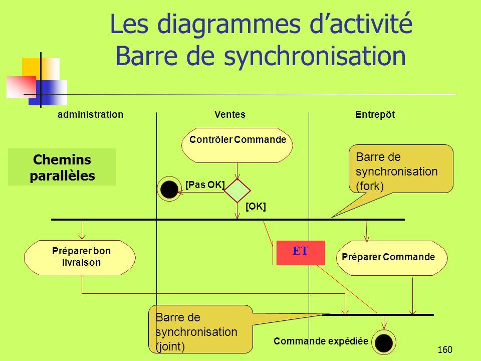 Les diagrammes d'activité Barre de synchronisation