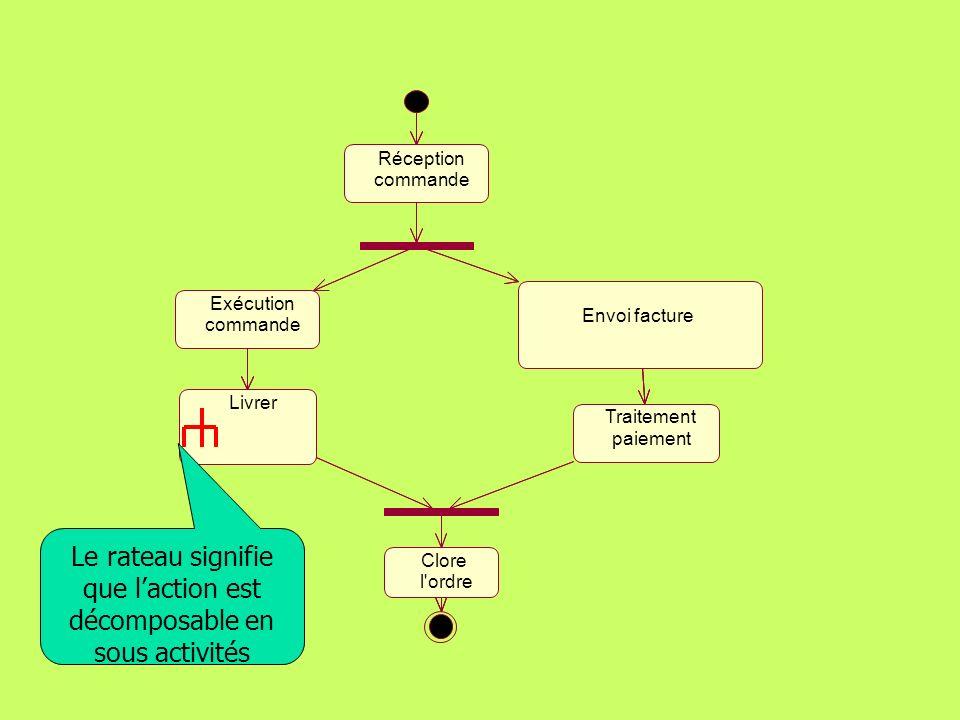 Le rateau signifie que l'action est décomposable en sous activités