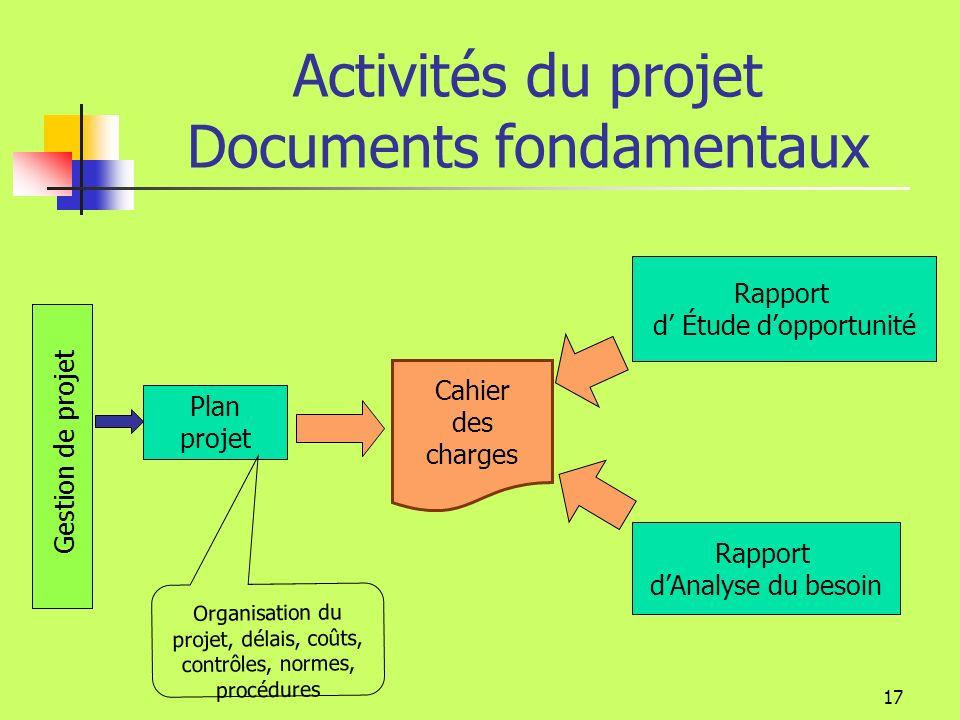Activités du projet Documents fondamentaux