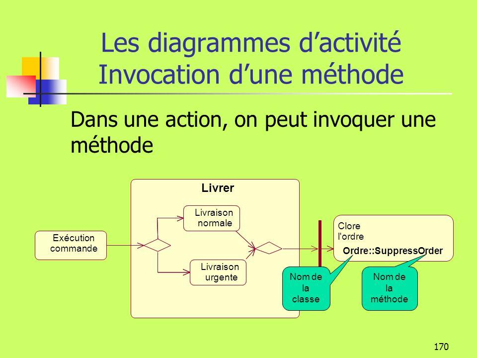 Les diagrammes d'activité Invocation d'une méthode