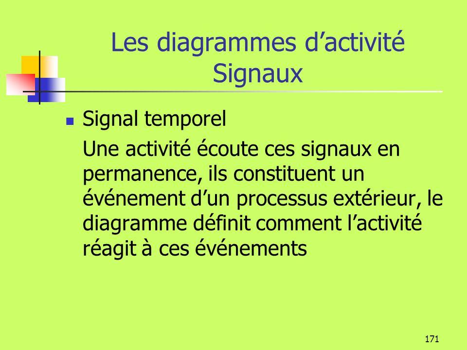 Les diagrammes d'activité Signaux