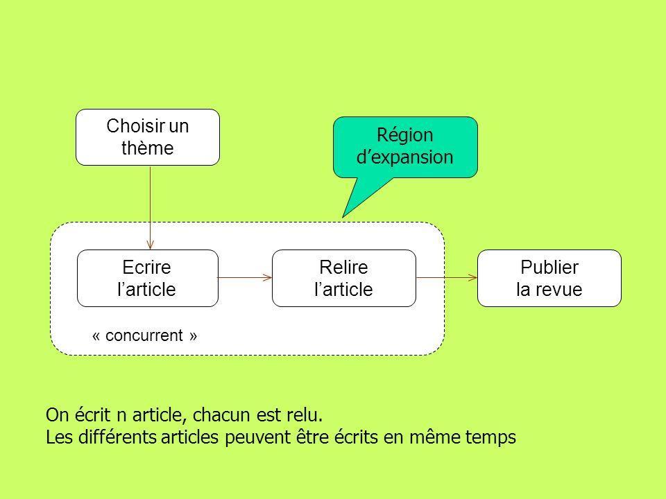 Choisir un thème Région d'expansion Ecrire l'article Relire l'article