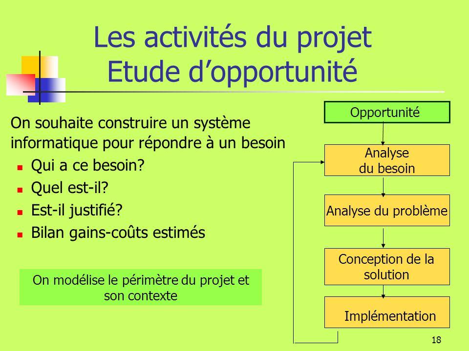 Les activités du projet Etude d'opportunité