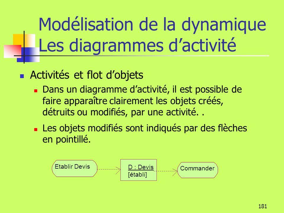 Modélisation de la dynamique Les diagrammes d'activité