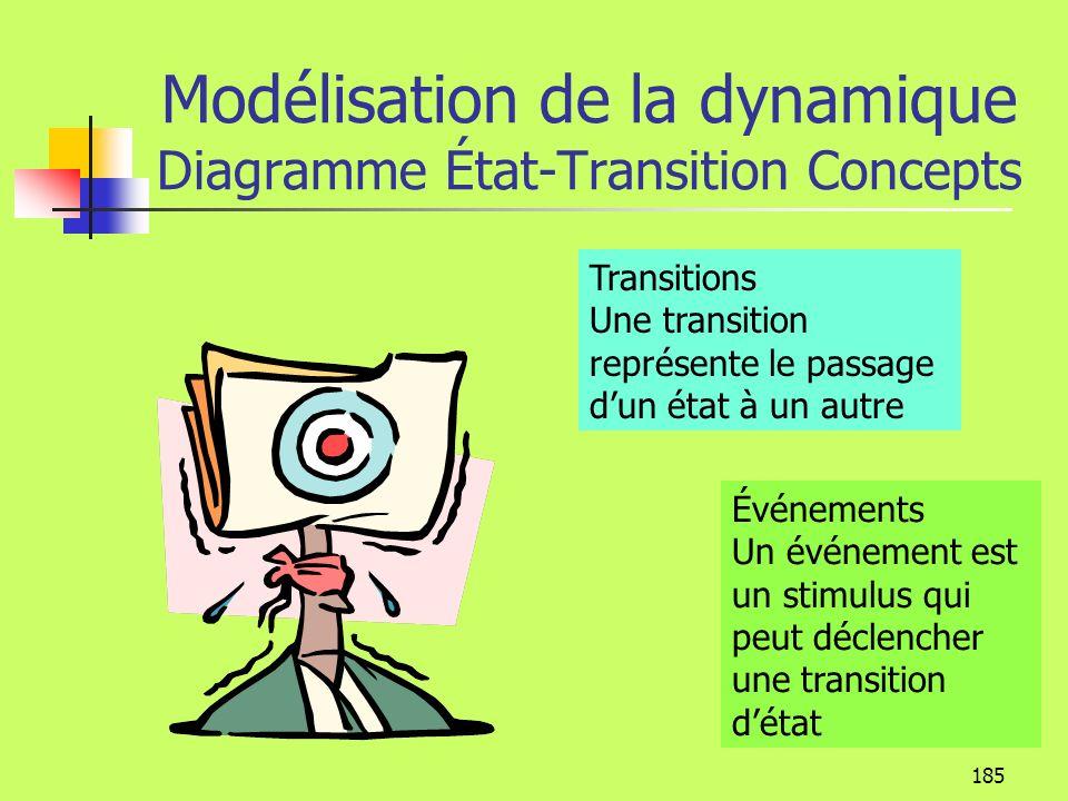 Modélisation de la dynamique Diagramme État-Transition Concepts