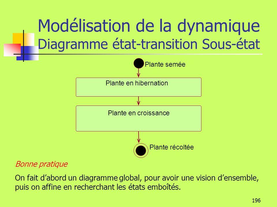 Modélisation de la dynamique Diagramme état-transition Sous-état