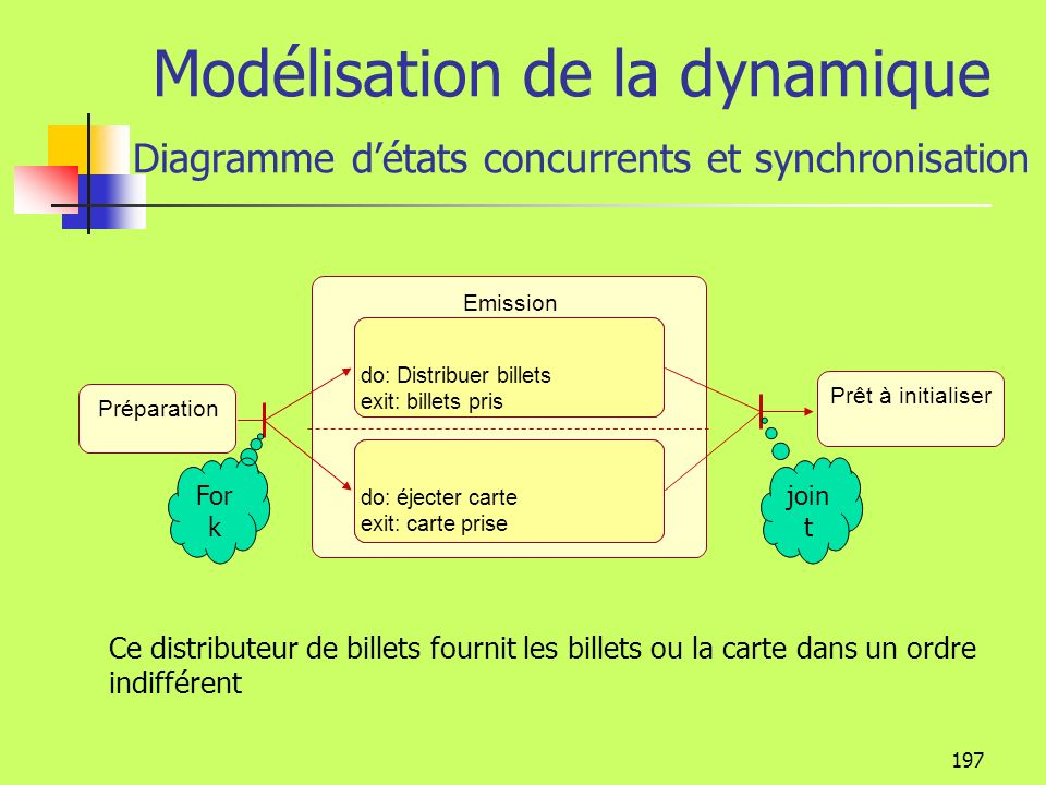 Modélisation de la dynamique Diagramme d'états concurrents et synchronisation