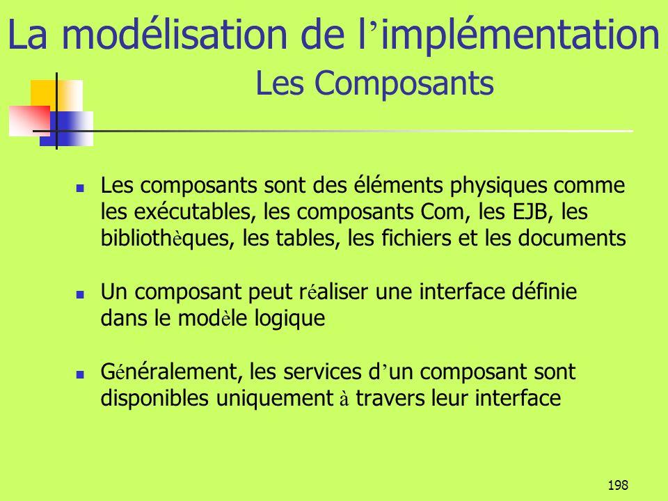 La modélisation de l'implémentation Les Composants
