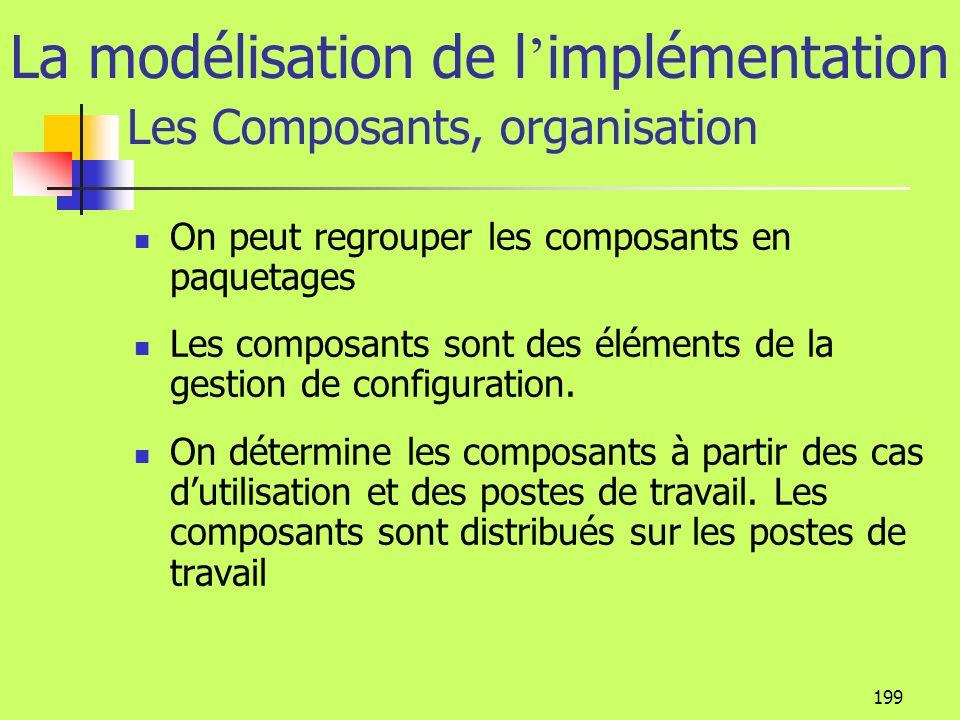 La modélisation de l'implémentation Les Composants, organisation